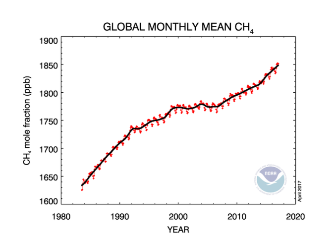 Methane trend in atmosphere_NOAA2017